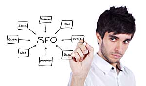 Strategies of Successful Search Engine Optimization