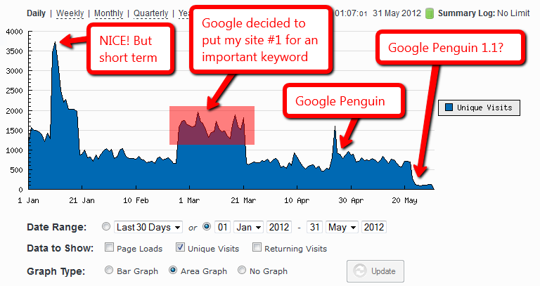 niche site traffic penguin