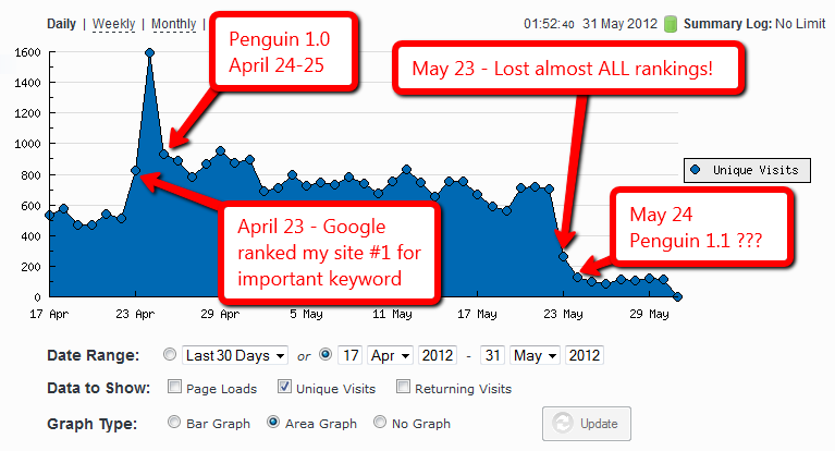 site hit penguin