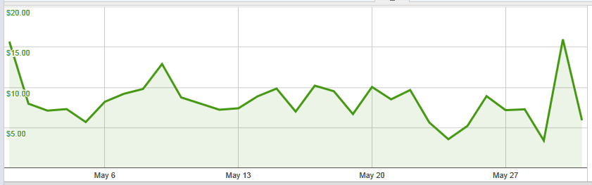adsense-may2012